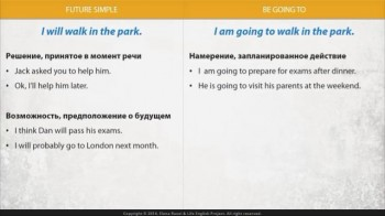 Workshop: 12 английских времен на практике (2014) Видеокурс